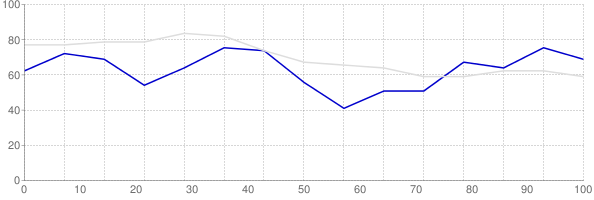 Rental vacancy rate in South Dakota